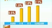 10月份宁夏居民消费价格同比上涨1.9%-2017年11月16日