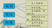 语文| 守株待兔(第二课时)