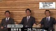 日本安倍内阁支持率再创新低  仅为26.7%