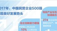 29日,中国民营企业500强榜单和调研报告发布,分析显示民企自主创新能力持续增强(聚焦高质量发展)