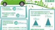 新能源车企面临优胜劣汰格局