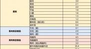 中国居民补碘指南