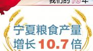 图解 数看70年,宁夏粮食产量增长10.7倍