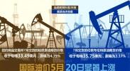 国际油价20日显著上涨