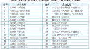 12月10日起,首府29个路口启用电子警察