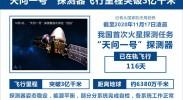"""""""天问一号""""探测器飞行里程突破3亿千米"""
