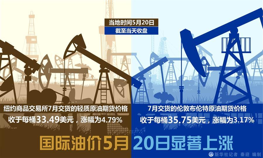 (图表)[财经·行情]国际油价5月20日显著上涨