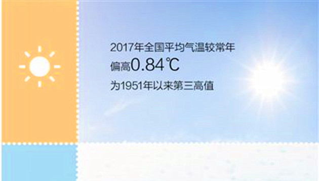 《2017年中国气候公报》发布 去年我国冬季气温为历史同期最高