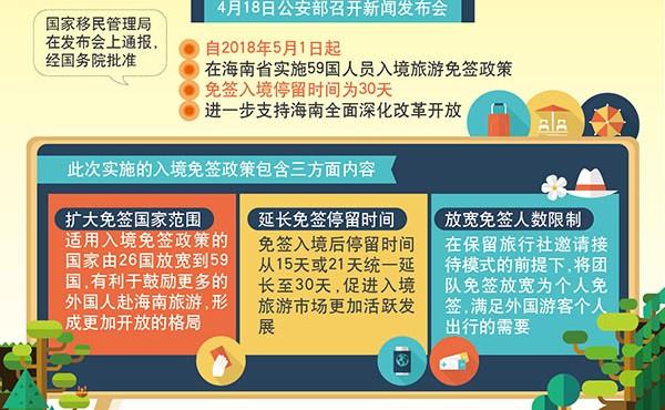 """""""扩大范围、延长时间、放宽人数""""——海南省实施59国人员入境旅游免签政策解读"""