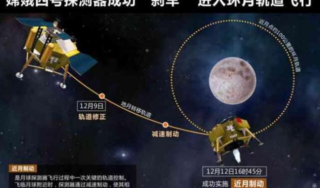 """嫦娥四号探测器成功""""刹车"""" 进入环月轨道飞行"""