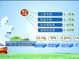 寧夏完成2018年國家下達環保約束性指標-190622