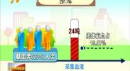 宁夏举行第15个献血日宣传活动 -2018年6月14日