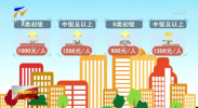 宁夏将组织8万到10万人次职业技能提升培训-181203