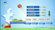 宁夏完成2018年国家下达环保约束性指标-190622